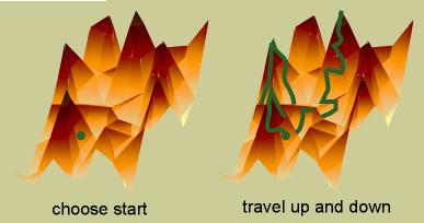 روش شبیه سازی تبريد تدریجی ( simulated Annealing)