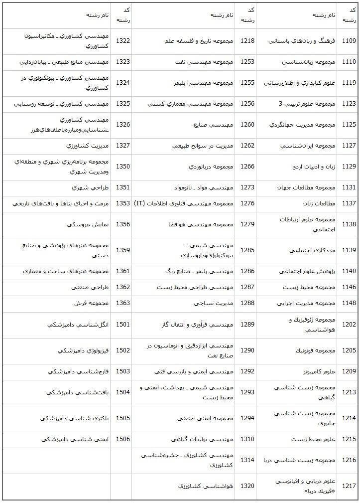 جدول کد و نام رشته های امتحانی دوم (شناور)