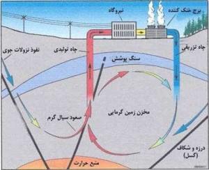 انرژی ژئوترمال