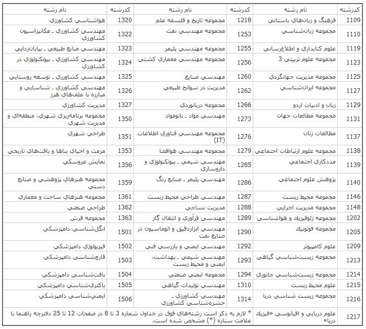 جدول کد و نام رشتههای امتحانی دوم (شناور)
