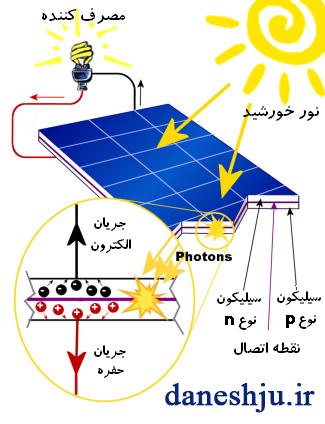 روش کار نیروگاه خورشیدی