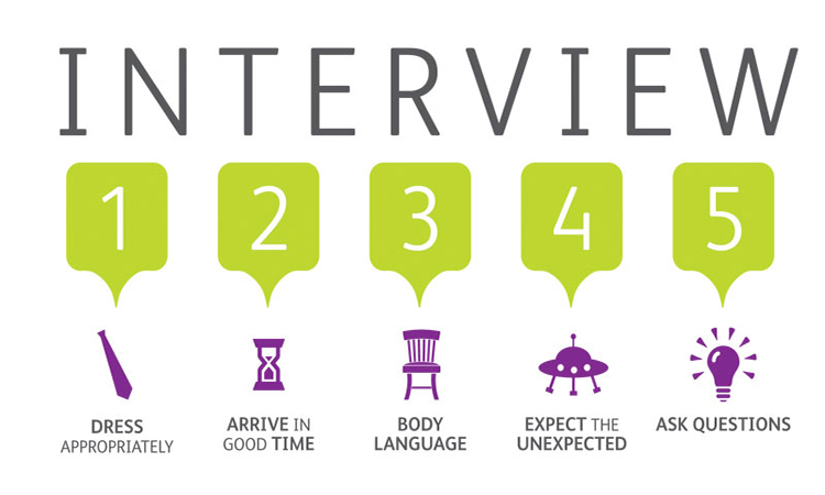 سوالات مصاحبه دانشگاهی به زبان انگلیسی